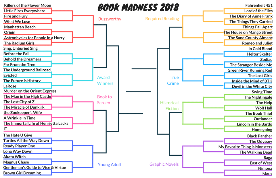 Book Madness Returns